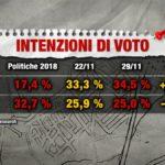 sondaggi elettorali index, lega m5s