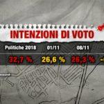 Sondaggi elettorali Index: il Movimento 5 Stelle non cresce più