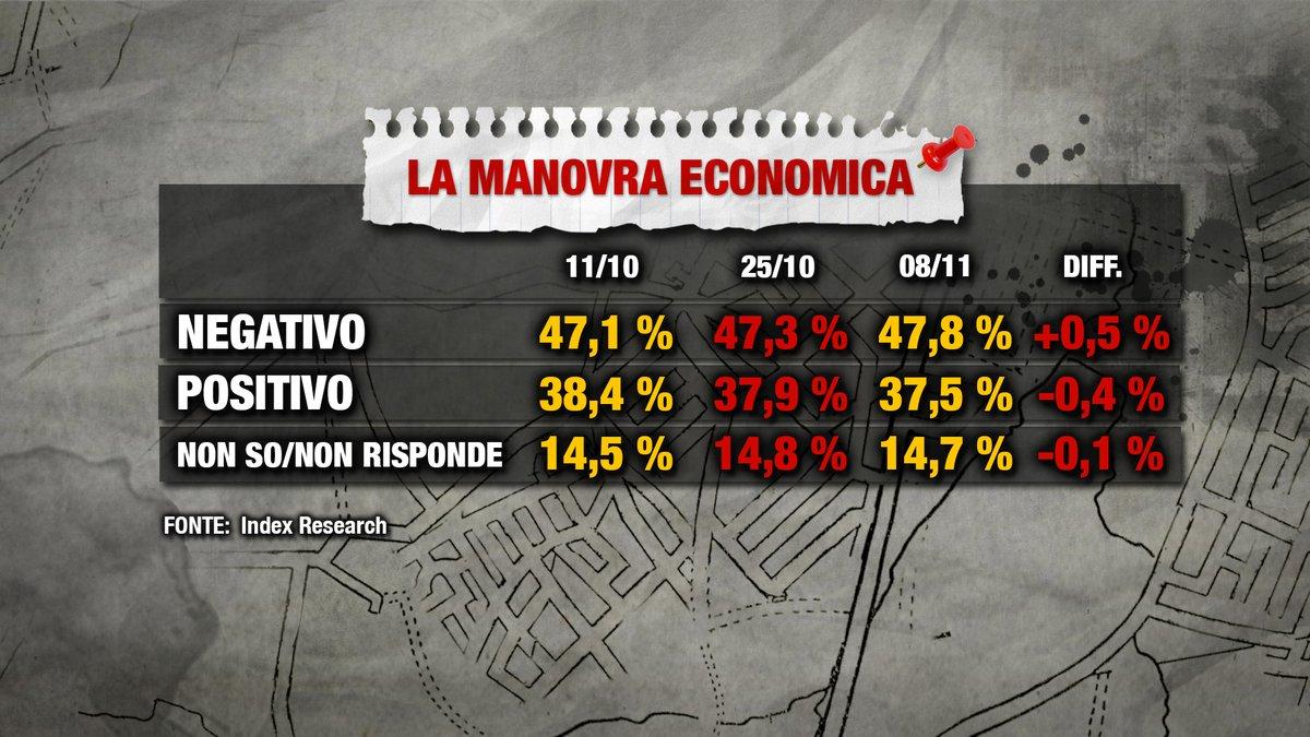sondaggi elettorali index, manovra