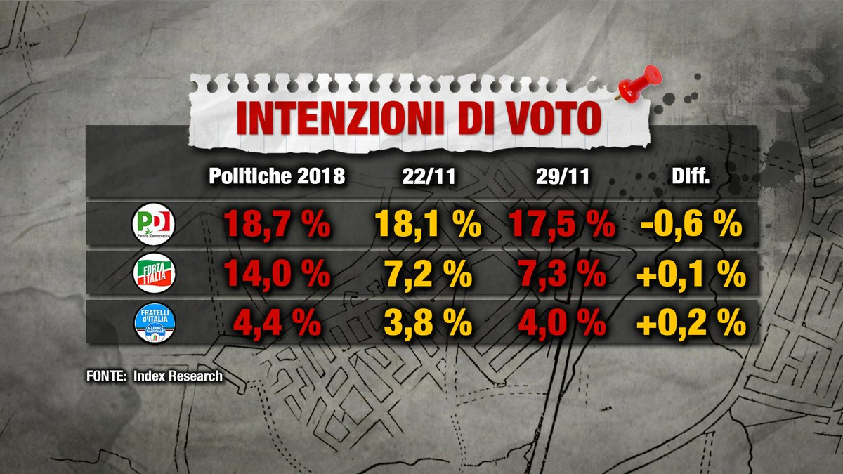 sondaggi elettorali index, pd forza italia