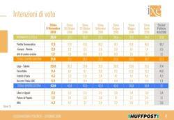 Sondaggi elettorali Ixè: Lega sotto il 30%, giù anche il M5S