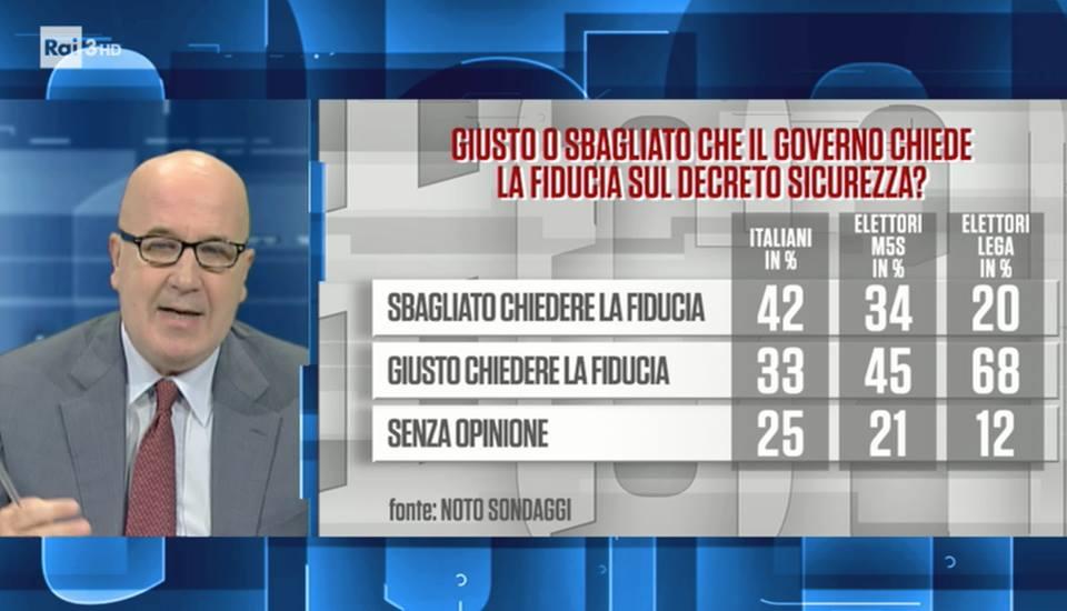 sondaggi elettorali noto, decreto sicurezza fiducia