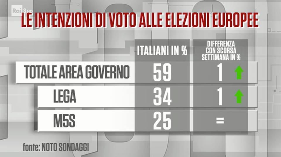 sondaggi elettorali noto, lega m5s