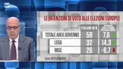 Sondaggi elettorali Noto: aumenta divario tra Lega e M5S