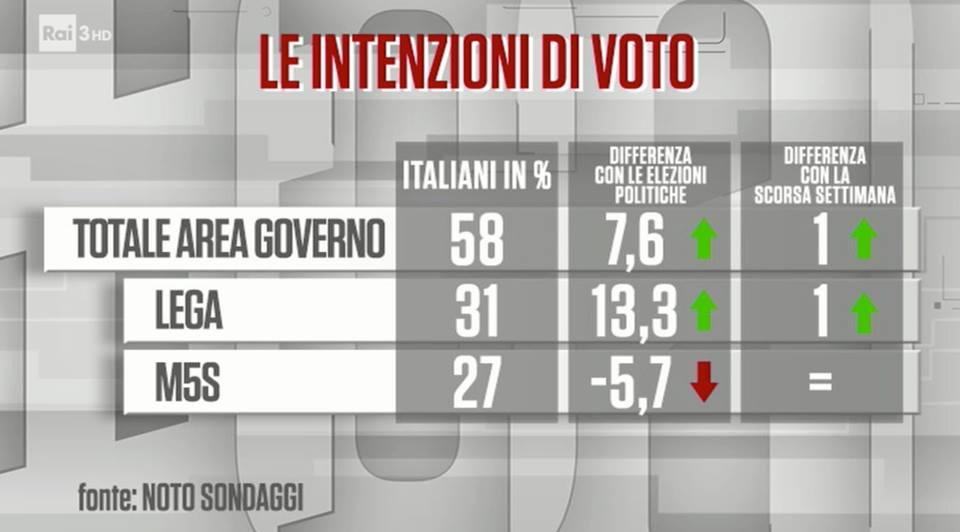 sondaggi elettorali noto, m5s lega