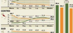 """Sondaggi elettorali Swg: """"allarme rosso"""" per il Movimento 5 Stelle"""