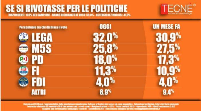 Sondaggi elettorali Tecnè: bene la Lega, male il M5S