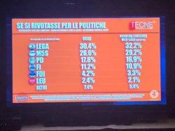 Sondaggi elettorali Tecnè: crescono tutti ma non il M5S