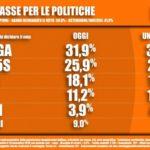 Sondaggi elettorali Tecnè: sono 6 i punti di distacco tra Lega e M5S