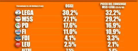 Sondaggi elettorali Tecnè: Lega e Movimento 5 Stelle in calo