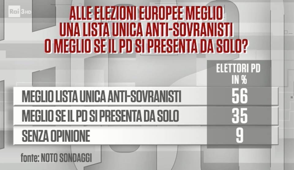 Sondaggi politici noto zingaretti primo come leader pd for Lista politici italiani