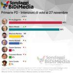 sondaggi politici bidimedia, primarie pd