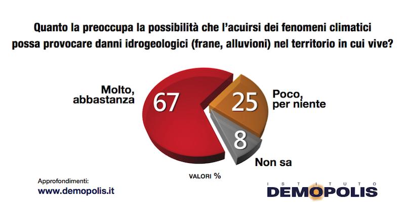 sondaggi politici demopolis 2