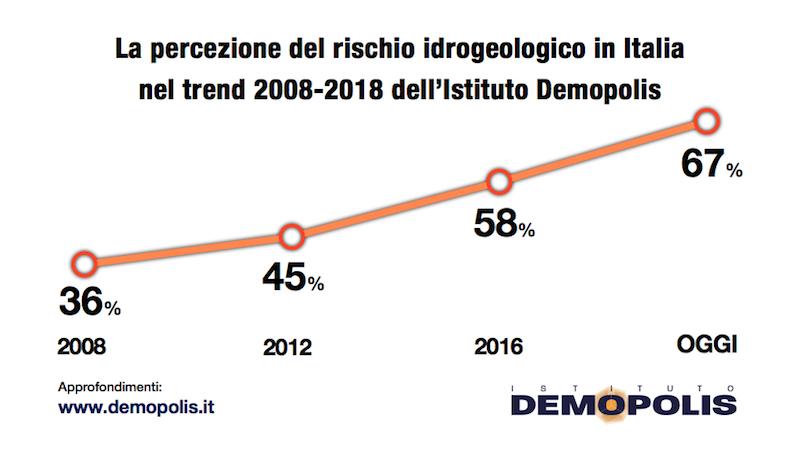 sondaggi politici demopolis 3