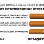 Sondaggi politici Demopolis: dissesto idrogeologico, italiani chiedono più prevenzione