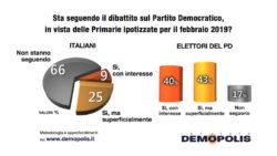 Sondaggi politici Demopolis: primarie Pd, italiani poco interessati