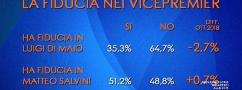 sondaggi politici euromedia, fiducia salvini di maio