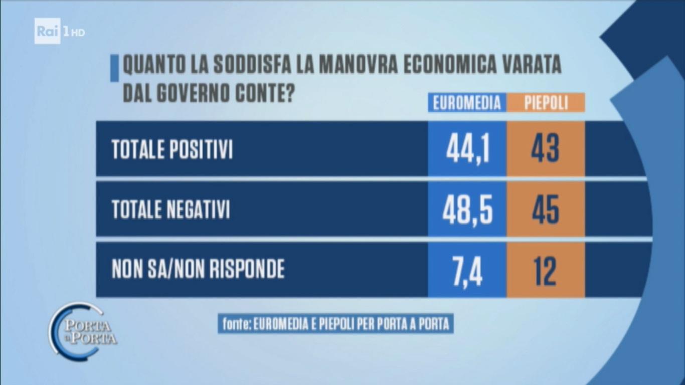 sondaggi politici euromedia piepoli, manovra