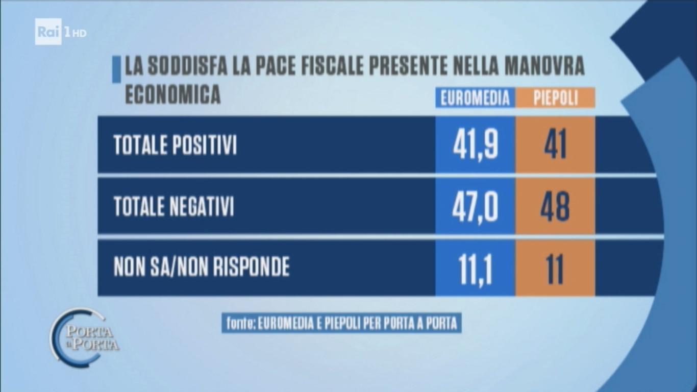 sondaggi politici euromedia piepoli, pace fiscale