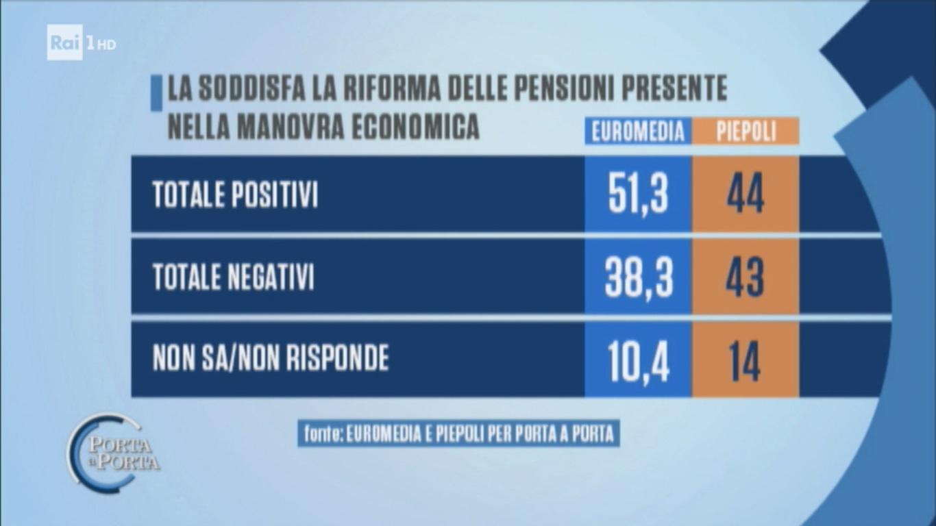 sondaggi politici euromedia piepoli, pensioni