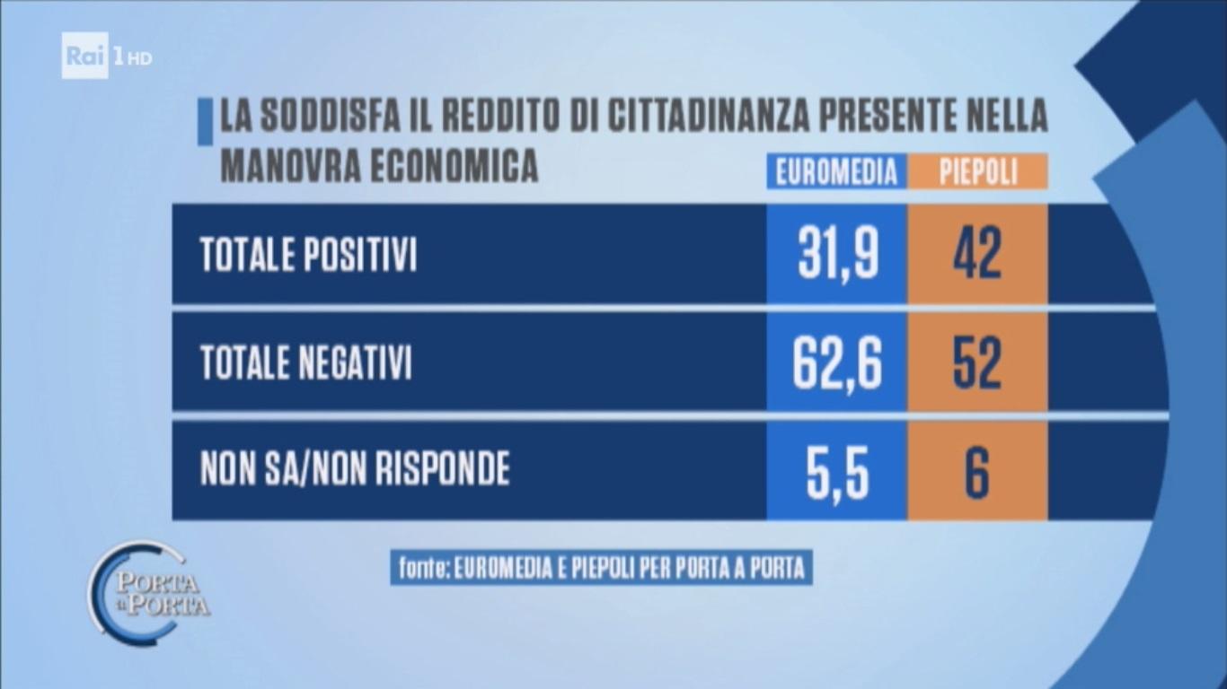 sondaggi politici euromedia piepoli, reddito