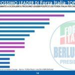 Sondaggi politici Gpf: FI, dopo Berlusconi c'è solo Berlusconi
