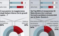 Sondaggi politici Ipsos: chi è a favore del completamento della Tav?