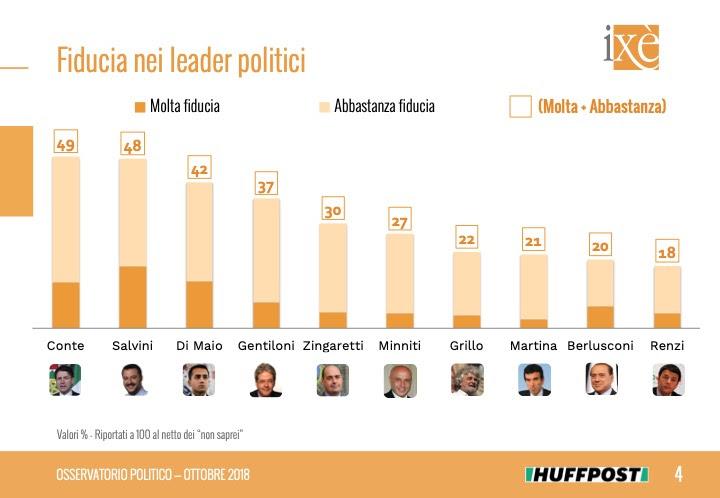 sondaggi politici ixè, fiducia politici