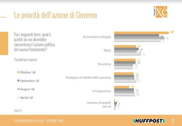 sondaggi politici ixè, priorità governo
