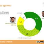 Sondaggi politici Ixè: Salvini batte Di Maio e i Cinque Stelle