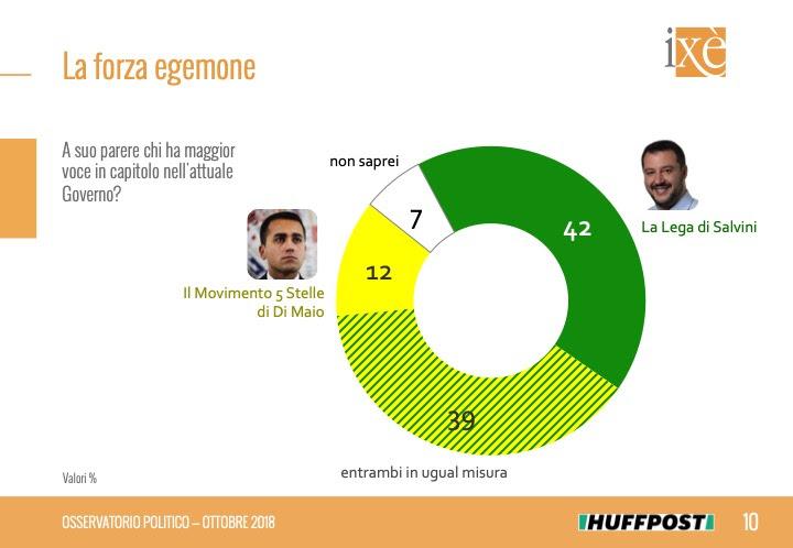 sondaggi politici ixè, salvini di maio