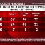 Sondaggi politici EMG: 69% italiani dice sì ai termovalorizzatori