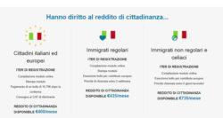 Reddito di cittadinanza 2019: truffa sito Inps, nessuna doma