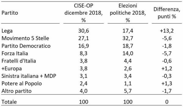 Sondaggi elettorali Cise: Lega sempre più centrale nella politica italiana
