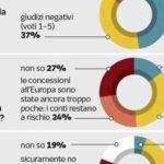 Sondaggi elettorali Ipsos: manovra, italiani approvano senza convinzione
