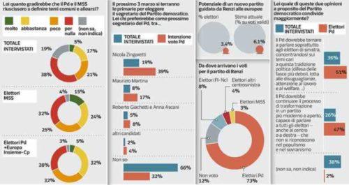 Sondaggi elettorali Ipsos: primarie Pd, Zingaretti senza rivali