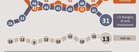 Sondaggi politici SWG: cresce il consenso verso la via riformista