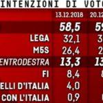 Sondaggi elettorali EMG, decisa crescita per il M5S