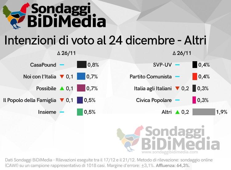 sondaggi elettorali bidimedia, 1