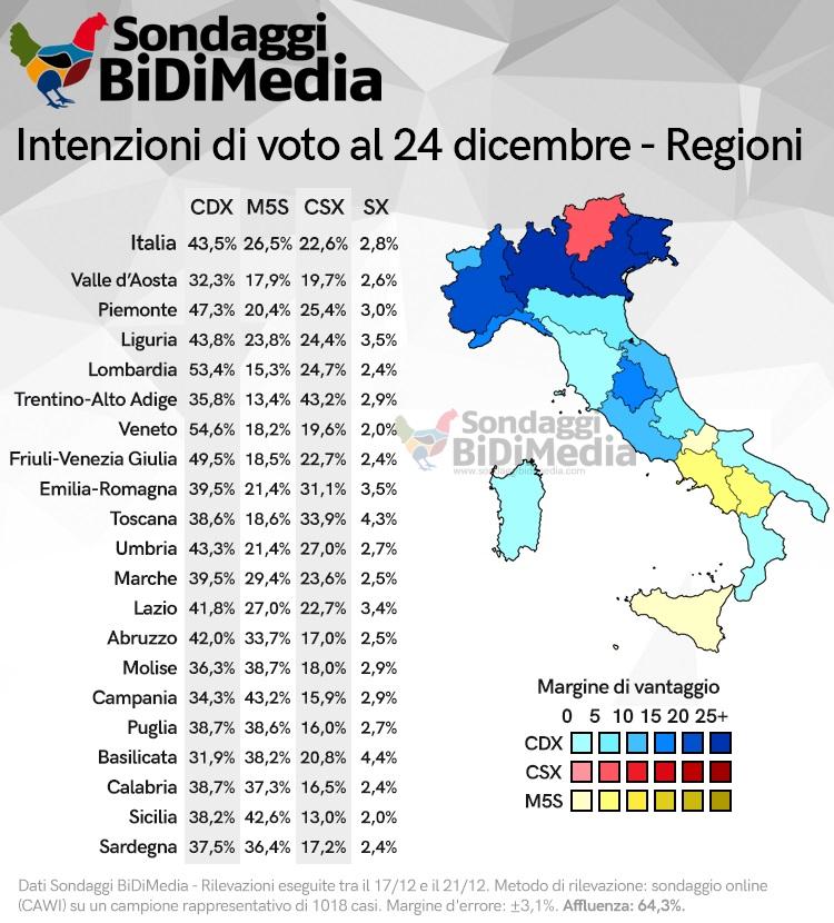 sondaggi elettorali bidimedia, 2