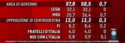 Sondaggi elettorali EMG: bene il M5S, stabile la Lega