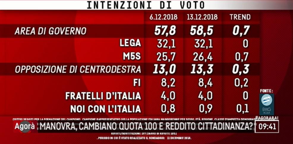 sondaggi elettorali emg, lega m5s centrodestra