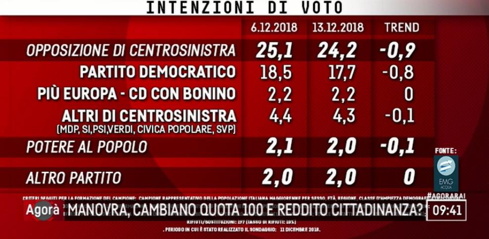 sondaggi elettorali emg, lega m5s centrosinistra