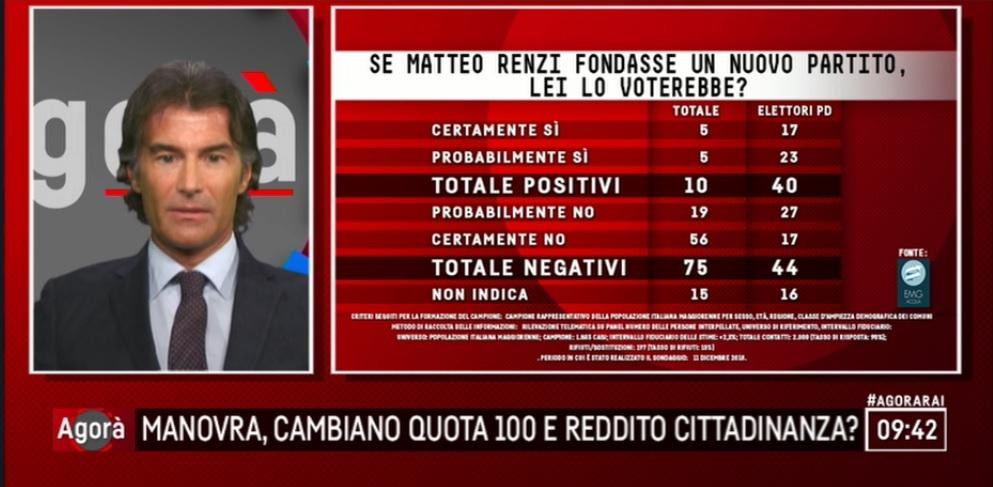 sondaggi elettorali emg, partito di renzi