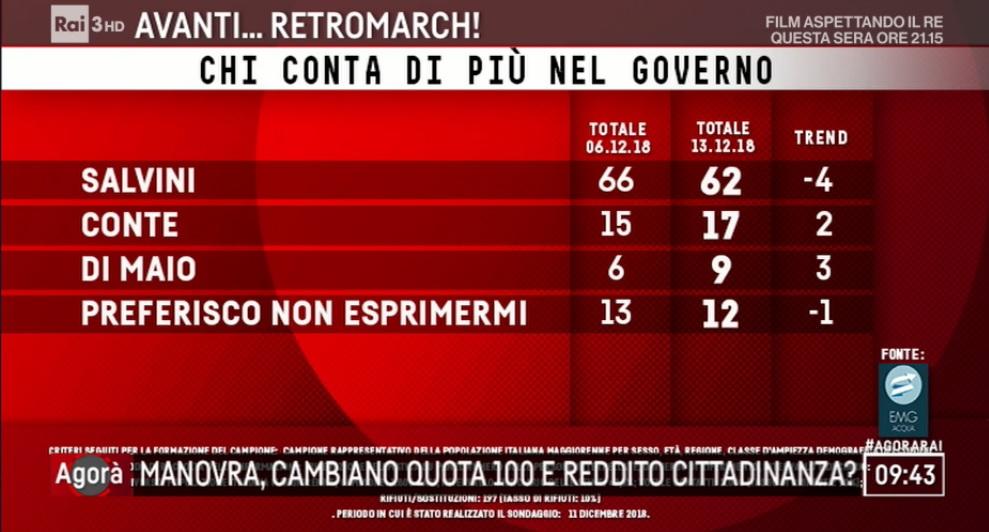 sondaggi elettorali emg, salvini di maio