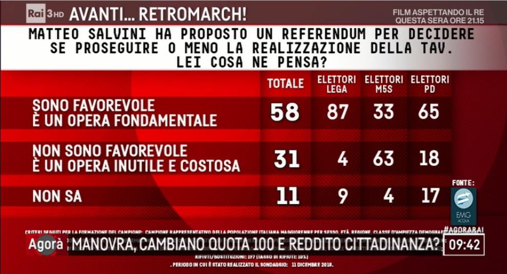 sondaggi elettorali emg, tav
