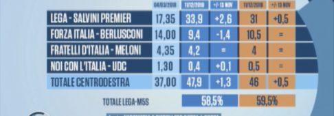 Sondaggi elettorali Euromedia Piepoli: Lega su, M5S ancora in calo