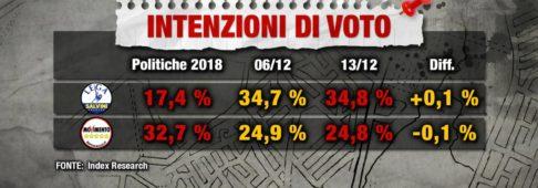 Sondaggi elettorali Index: dieci punti di distacco tra Lega e M5S
