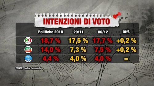 Sondaggi elettorali Index: il distacco tra Lega e M5S sfiora i 10 punti