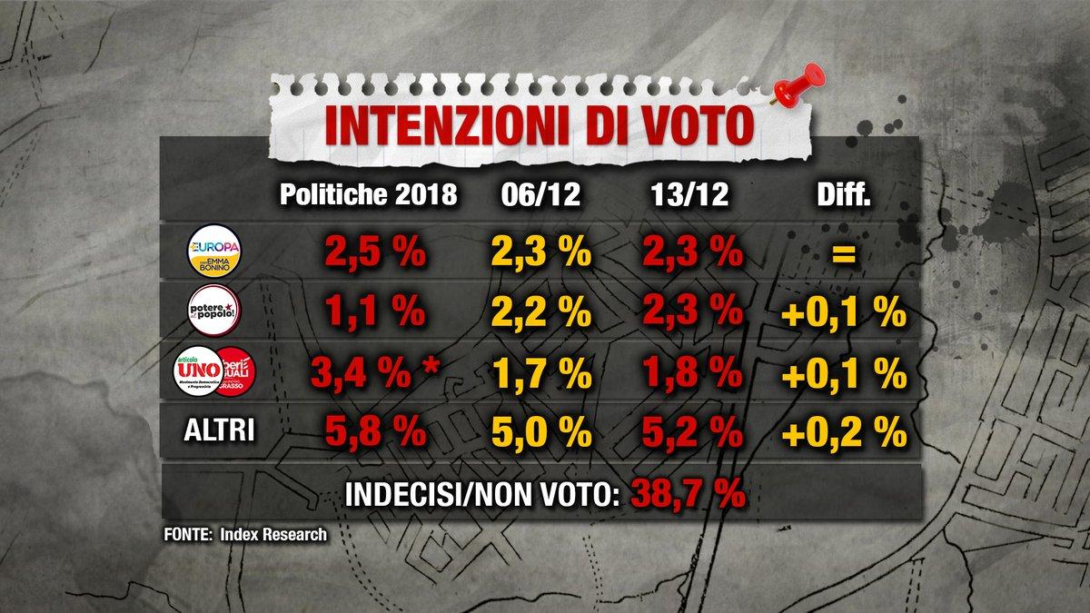 sondaggi elettorali index, sinistra
